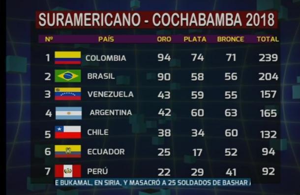 Bolivia cierra los Juegos Suramericanos