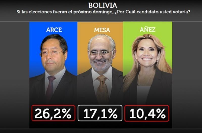 Resultados de la Primera Encuesta de intención de Voto