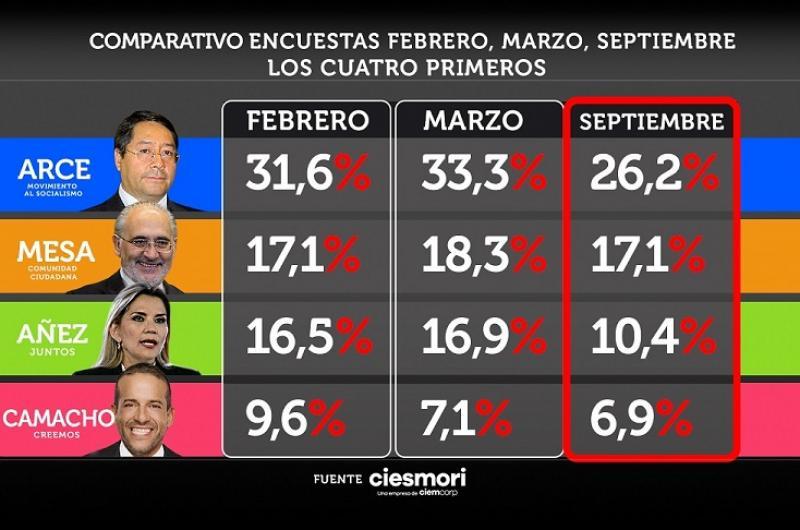 Comparativo de encuestas anteriores rumbo a las Elecciones Generales 2020